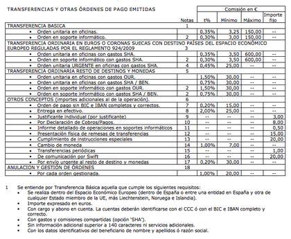 bancos de bankia comisi 243 n bankia por transferencia internacional europa