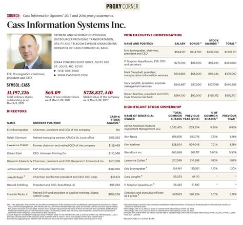 Cass Mba Employment Report by Cass Information Systems Executive Compensation Stock