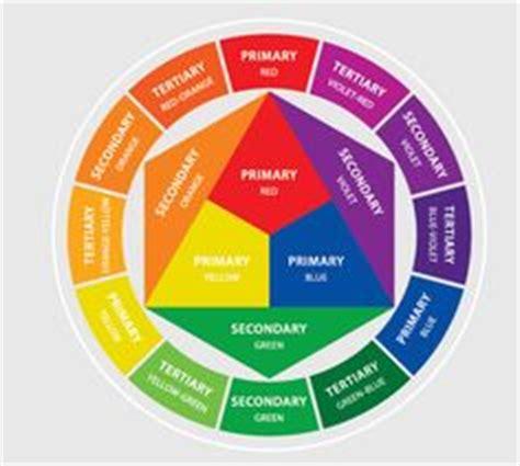 101 Kombinasi Warna Harmonis memahami warna melalui teori prang color wheel