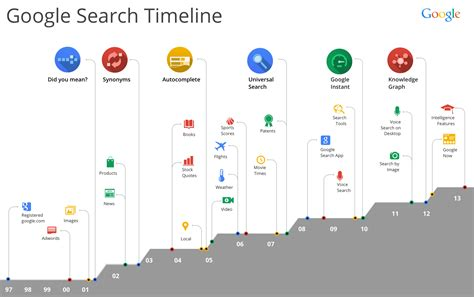made by google design and strategy brand marketing blog google search updates log from 2000 to 2013 infographic
