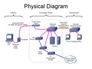 networking there are two possible configurations chegg