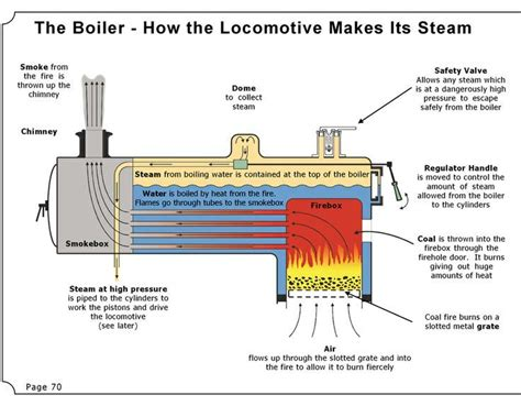 steam engine boiler diagram just bosons