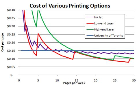 187 inkjet vs laser printer costs for university students