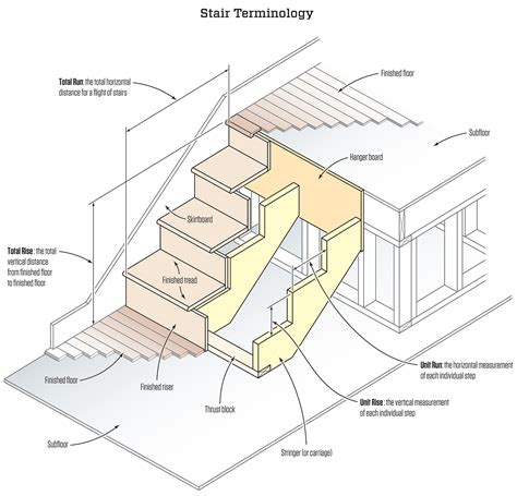 how to layout interior stairs stair stringers calculation and layout jlc online