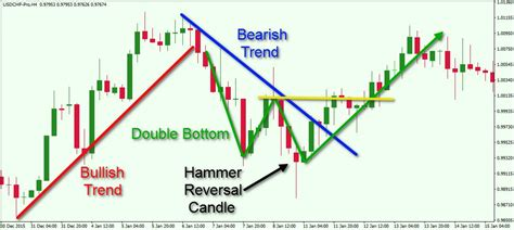 forex webinar price action candlestick patterns basic principles of technical analysis in the fx market