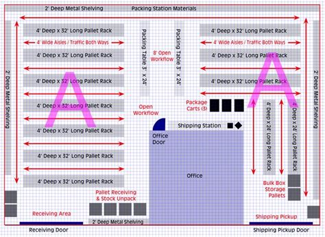 warehouse layout material flow planning planning your warehouse layout how to set up efficient