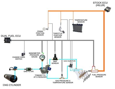 awesome cng wiring diagrams contemporary electrical