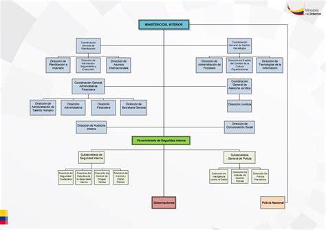 el ministerio interior organigrama ministerio interior