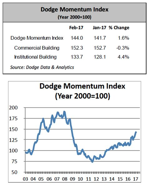 dodge momentum index dodge momentum index rises in february pit quarry