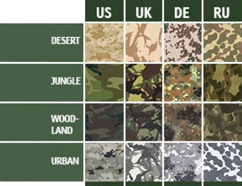 army pattern name 166 best images about camo on pinterest military
