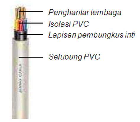 Pipa Pelindung Kabel jenis kabel atau penghantar listrik teknisi listrik