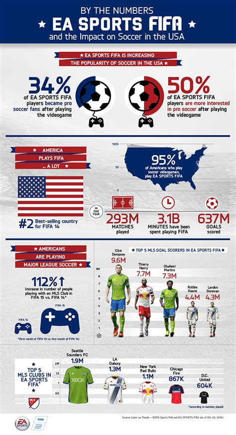 by the numbers ea sports fifa and the growth of soccer in