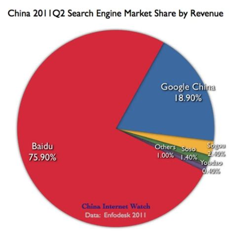 Search China Charts China 2011 Q2 Search Engine Market Update China