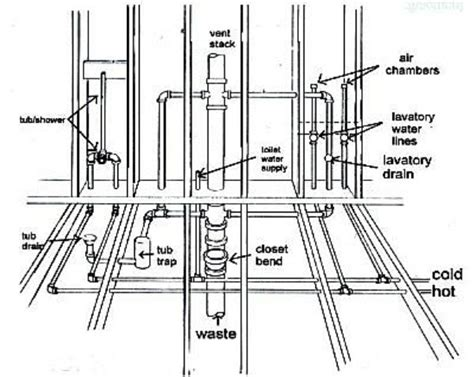 Plumbing Layout For A Bathroom Back To Back Bathroom Plumbing Diagram Plumbing And Piping Diagram