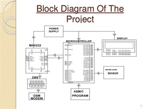 design event notification system mid term project presentation gsm based flood