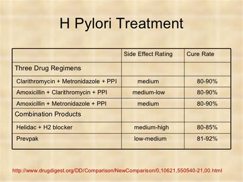 image gallery helicobacter pylori treatment options