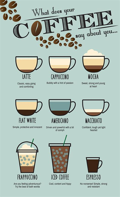 what does your coffee say about you what does your coffee say about you on behance
