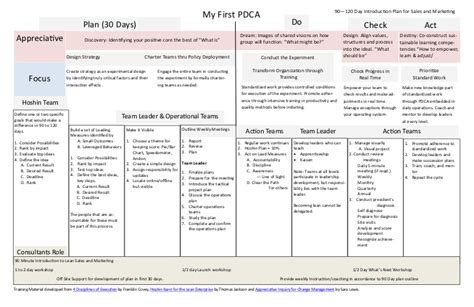 Pdca Report Template 30 Images Of Sle Pdca Template Adornpixels