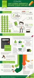 Bankruptcy Discharge Student Loan Debt infographic
