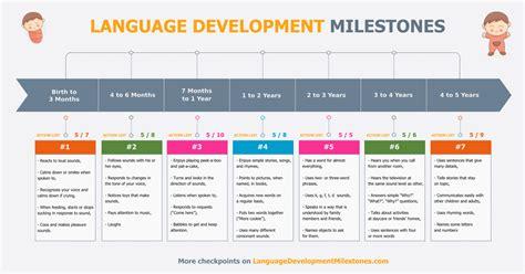 language development 53 steps checklist for your baby language development