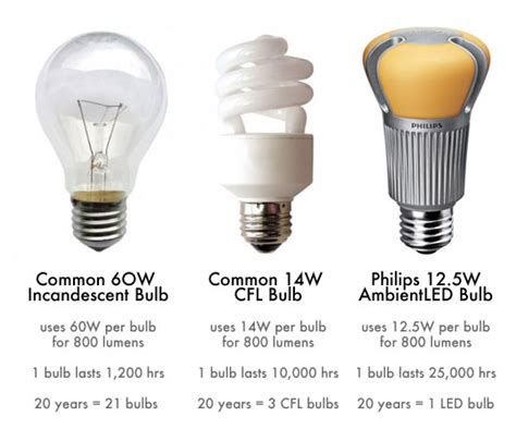 Compare Led Light Bulbs To Incandescent How To Switch Out Your Light Bulbs And Get Ready For The Big Light Bulb Phase Out Inhabitat