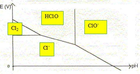 diagramme e ph du chlore diagramme e ph du chlore lectrolyse d une solution de