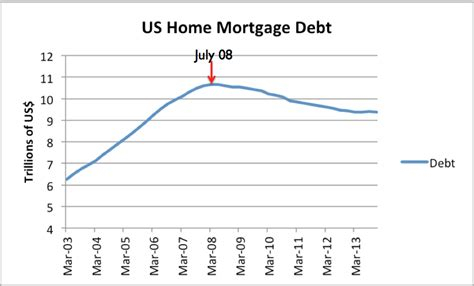 Us Home Mortgage econmatters connecting price debt and interest rate