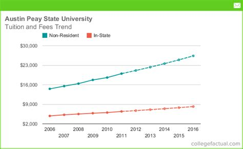 tennessee state tuition room and board tuition fees at peay state including predicted increases