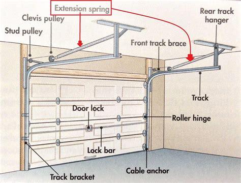 Garage Door Systems Garage Door Pulley Wheels Mr Garage