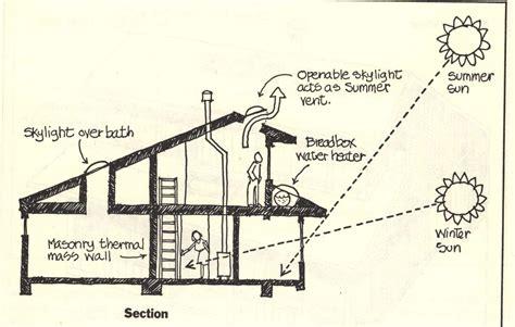 passive solar house design affordability  sustainability  passive solarheating