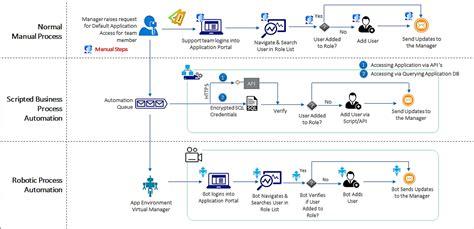 workflow vs process workflow diagram vs process flow diagram wiring diagram
