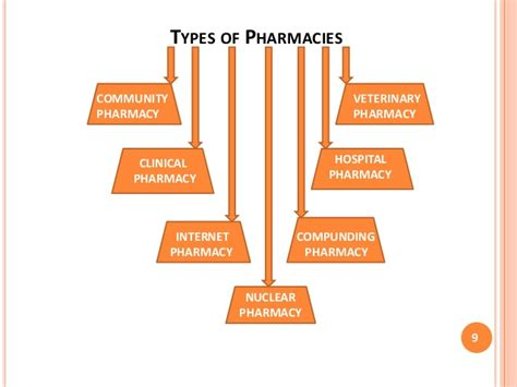 Types Of Pharmacy by Pharmacy Services