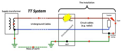 tt earthing system diagram calculating zs