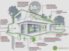 Eco House Plans by Eco Friendly Home Familly