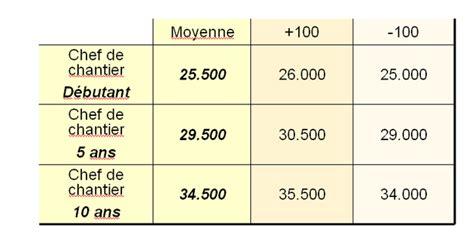 salaire d un chef de cuisine enqu 234 te salaires du btp 2009 2010 lemoniteurtv vie de