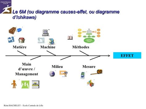 diagramme cause effet ishikawa exemple qualite ishikawa