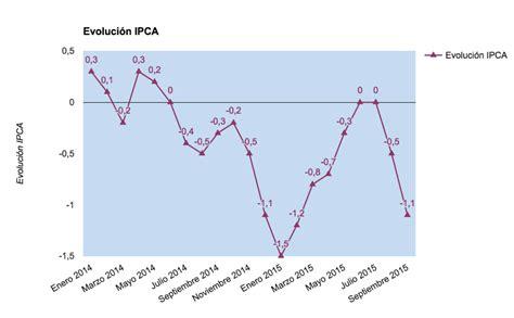 ipc enero 2016 en chile ipc enero 2015 ipc de septiembre 2015 vuelve a bajar hasta
