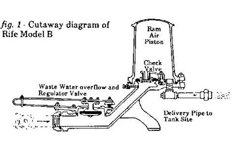 billabong hydraulic ram water pumps 17 best images about hydraulic ram water on