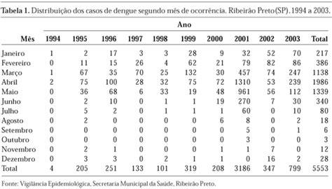 numeri a caso sa 250 de p 250 blica evolu 231 227 o temporal da dengue no munic 237 pio