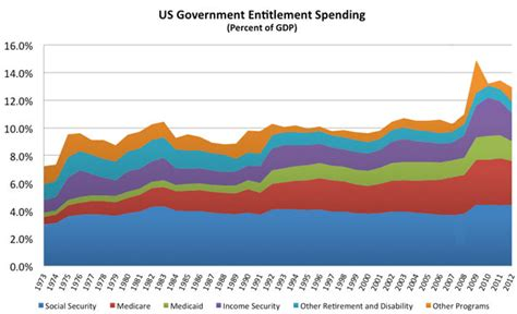 Us Government Records The Us Budget Our History Of Entitlement Spending