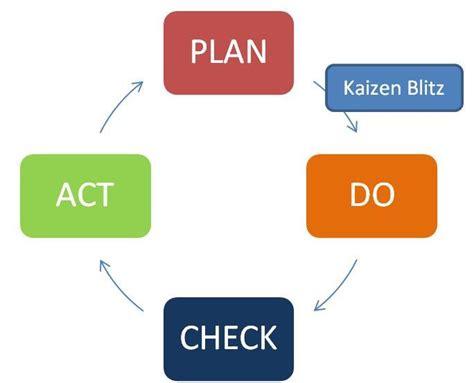 kaizen flowchart kaizen flowchart create a flowchart