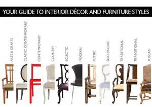 Styles Of Furniture by Interior D 233 Cor And Furniture Styles Explained