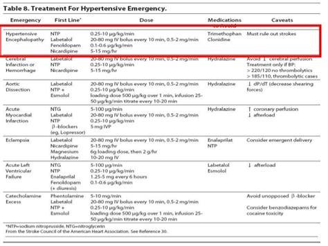 Obat Nitrogliserin pemilihan obat antihipertensi pada ensefalopati hipertensi