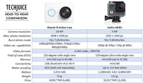 Gopro Vs Xiaomi Yi xiaomi s yi hopes to beat gopro for half the price