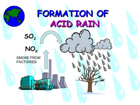 Acid Rain Powerpoint Presentation 1 Ppt Of Acid