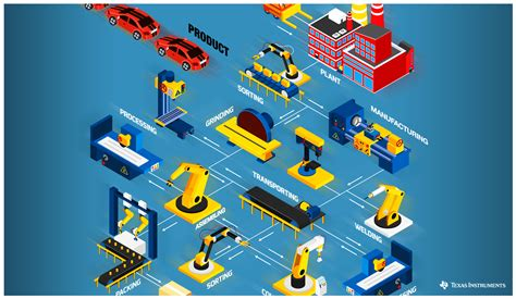 the 20 key technologies of industry 4 0 and smart factories the road to the digital factory of the future the road to the digital factory of the future books smart factories of the future enabling technologies for