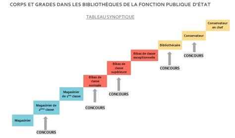 Calendrier Concours Fonction Publique Concours Des Biblioth 232 Ques De La Fonction Publique D 201 Tat