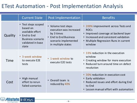 scenario testing template automating end to end business scenario testing