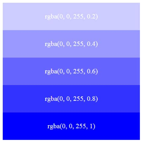 what is rgba in css