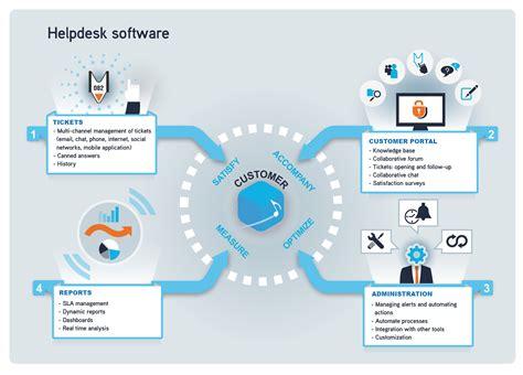 help desk support software free helpdesk solution